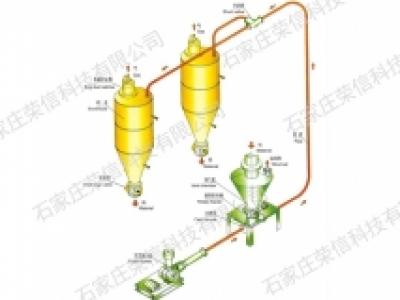 气力输送控制系统